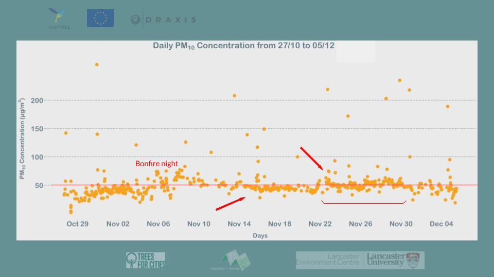 A parent's monitoring results: higher pollution concentrations around Bonfire Night and towards the end of November